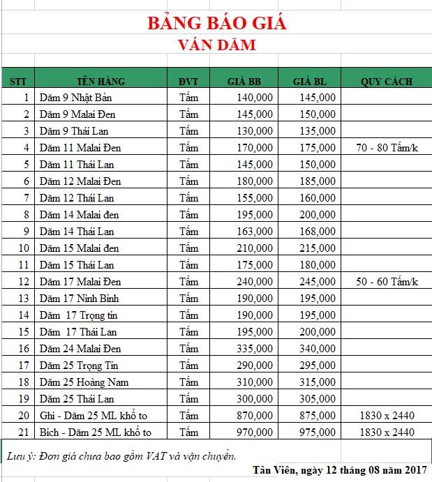 Bảng giá ván dăm tại Hà Nội
