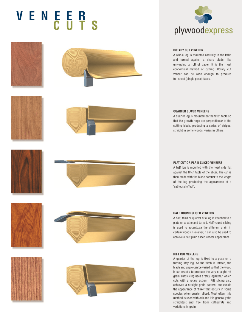 gỗ veneer và MFC