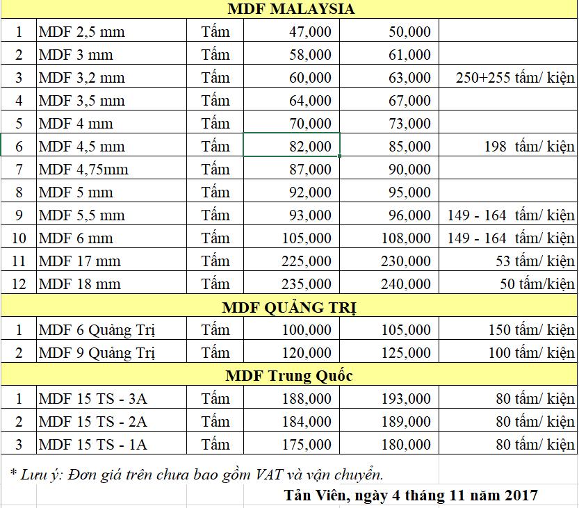 Bảng giá gỗ MDF tại Hà Nội
