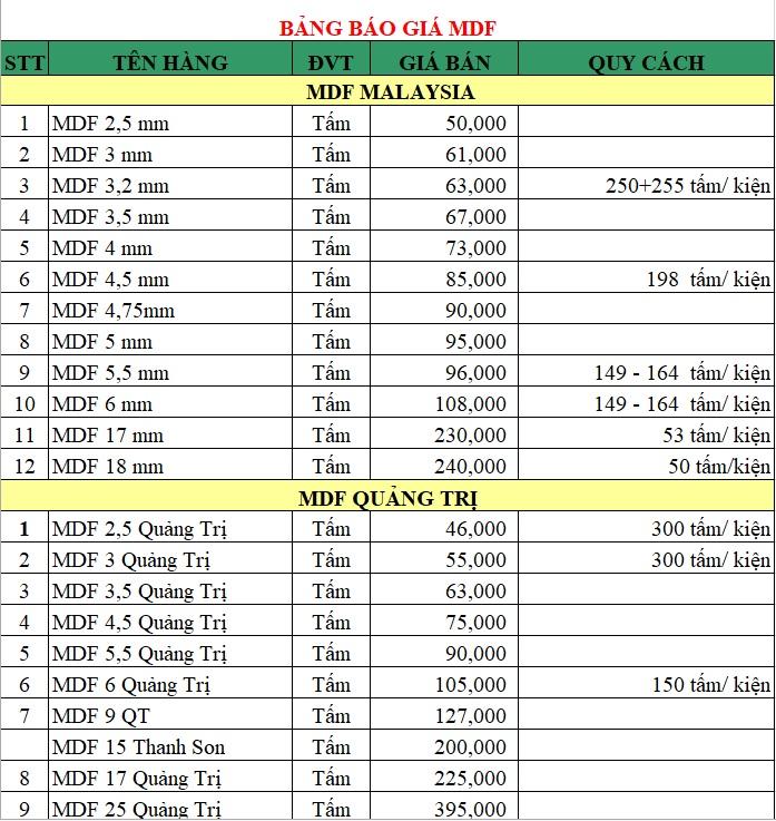 bảng báo giá gỗ MDF tháng 10
