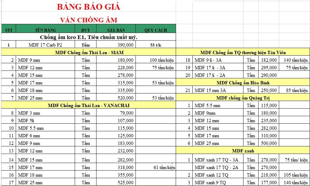 Bảng giá MDF chống ẩm tại Hà Nội